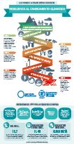 Resilienza al cambiamento climatico (infografica)
