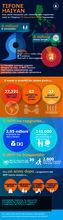 Haiyan, un anno dopo (infografica)
