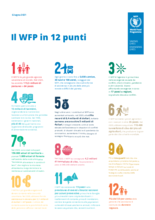 Il WFP in 12 punti